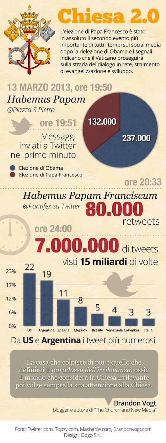 L'infografica sull'elezione del Papa su Twitter